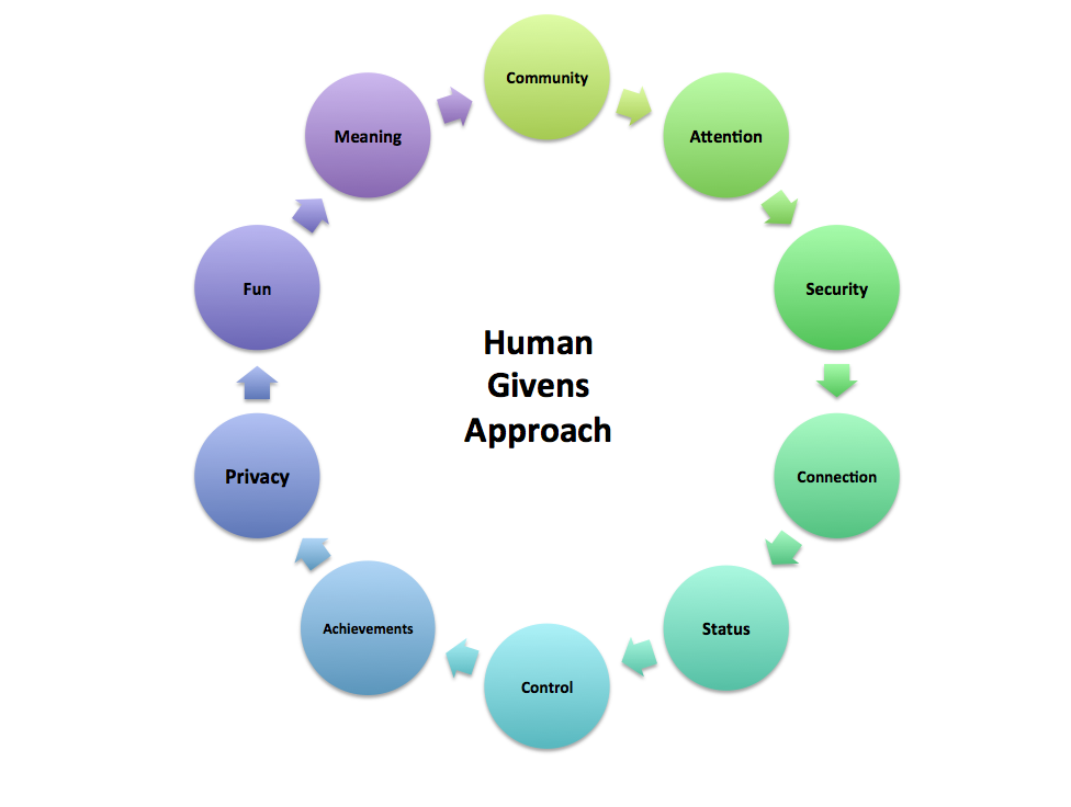 human givens approach