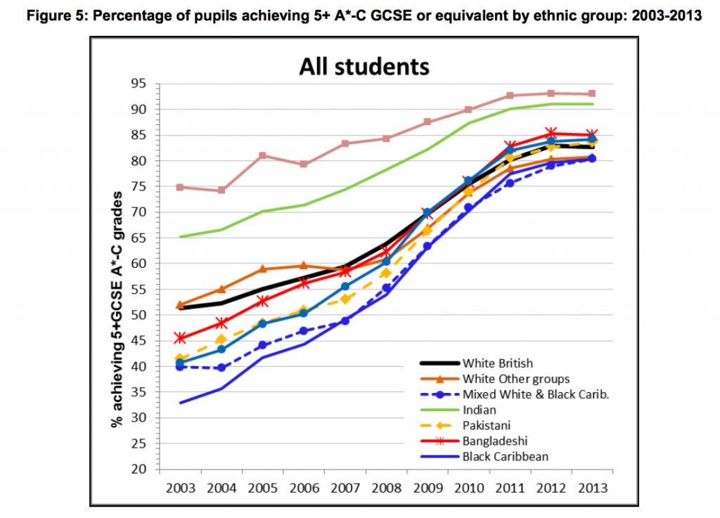 Education Statistics UK